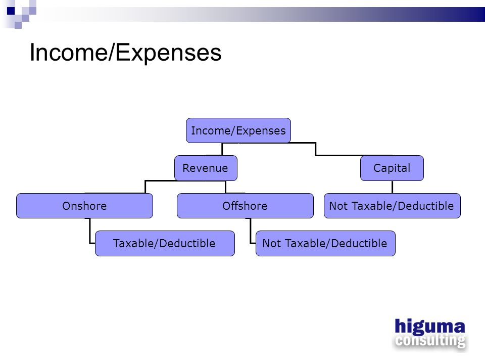 Income/Expenses RevenueCapital OnshoreOffshoreNot Taxable/Deductible Taxable/DeductibleNot Taxable/Deductible