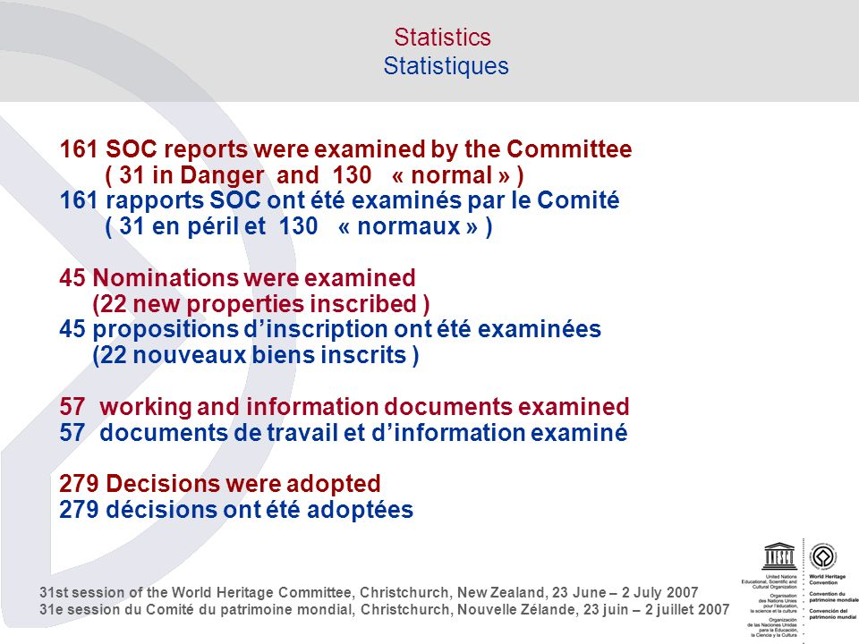 31st session of the World Heritage Committee, Christchurch, New Zealand, 23 June – 2 July e session du Comité du patrimoine mondial, Christchurch, Nouvelle Zélande, 23 juin – 2 juillet 2007 Statistics Statistiques 161 SOC reports were examined by the Committee ( 31 in Danger and 130 « normal » ) 161 rapports SOC ont été examinés par le Comité ( 31 en péril et 130 « normaux » ) 45 Nominations were examined (22 new properties inscribed ) 45 propositions dinscription ont été examinées (22 nouveaux biens inscrits ) 57 working and information documents examined 57 documents de travail et dinformation examiné 279 Decisions were adopted 279 décisions ont été adoptées