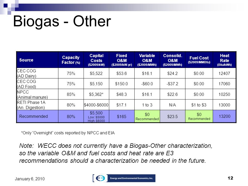 12 January 6, 2010 Biogas - Other Source Capacity Factor (%) Capital Costs ($2009/kW) Fixed O&M ($2009/kW-yr) Variable O&M ($2009/MWh) Consolid. O&M (