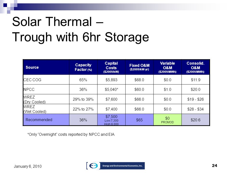 24 January 6, 2010 Solar Thermal – Trough with 6hr Storage Source Capacity Factor (%) Capital Costs ($2009/kW) Fixed O&M ($2009/kW-yr) Variable O&M ($