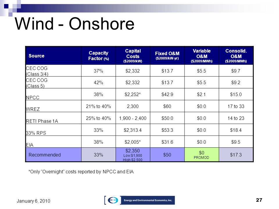 27 January 6, 2010 Wind - Onshore Source Capacity Factor (%) Capital Costs ($2009/kW) Fixed O&M ($2009/kW-yr) Variable O&M ($2009/MWh) Consolid. O&M (