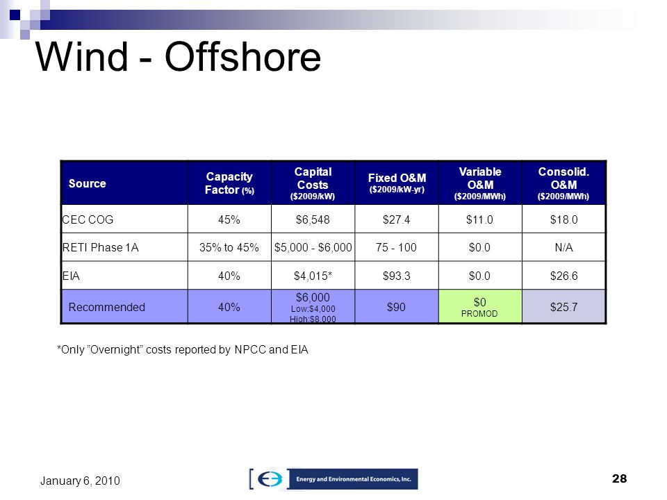 28 January 6, 2010 Wind - Offshore Source Capacity Factor (%) Capital Costs ($2009/kW) Fixed O&M ($2009/kW-yr) Variable O&M ($2009/MWh) Consolid. O&M