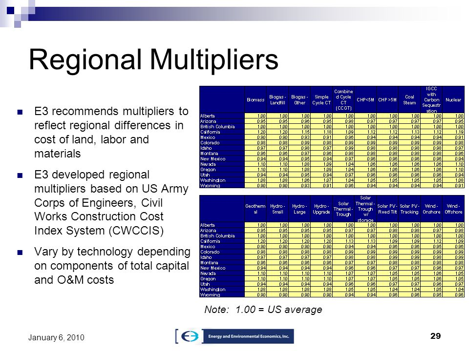 29 January 6, 2010 Regional Multipliers E3 recommends multipliers to reflect regional differences in cost of land, labor and materials E3 developed re