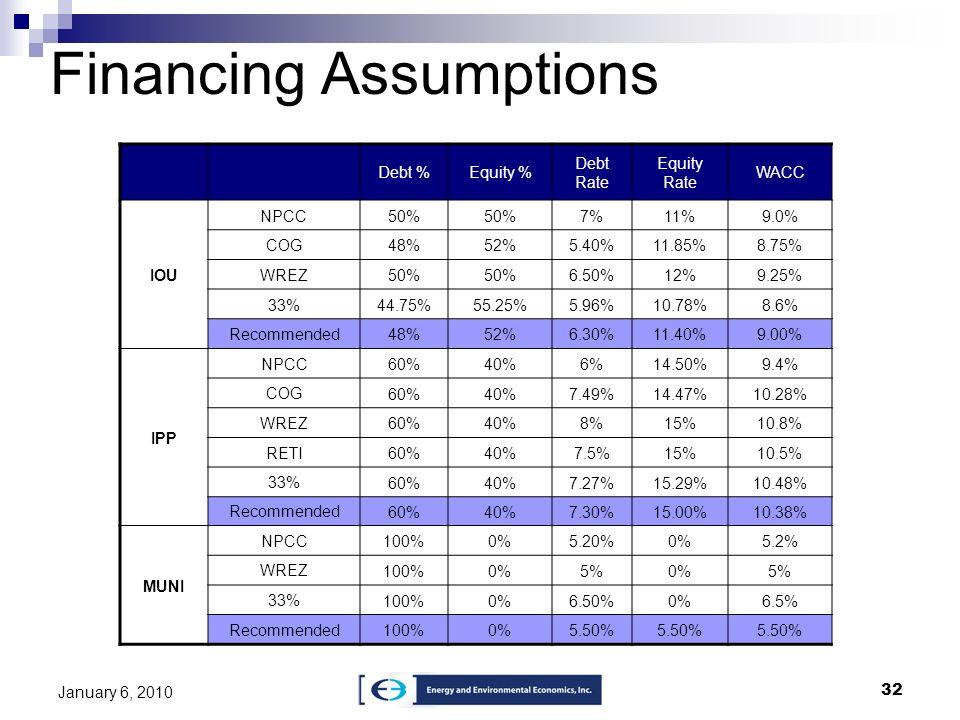 32 January 6, 2010 Financing Assumptions Debt %Equity % Debt Rate Equity Rate WACC IOU NPCC50% 7%11%9.0% COG48%52%5.40%11.85%8.75% WREZ50% 6.50%12%9.2