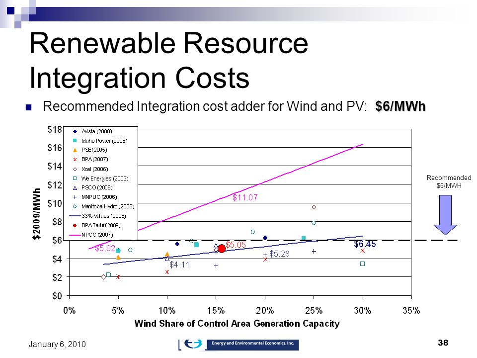 38 January 6, 2010 Renewable Resource Integration Costs $6/MWh Recommended Integration cost adder for Wind and PV: $6/MWh Recommended $6/MWH