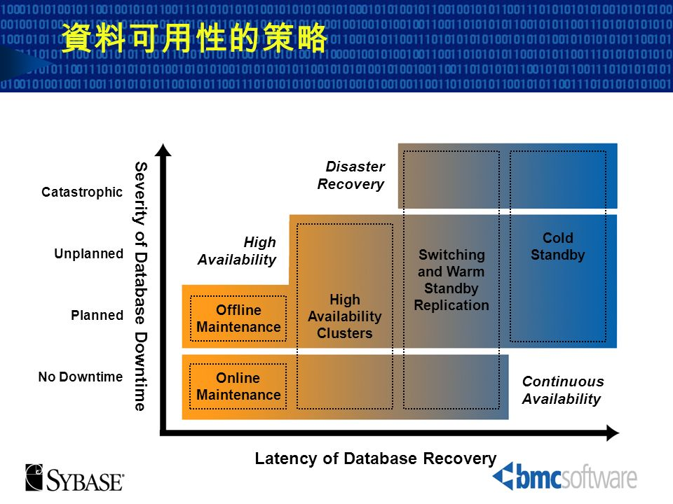 Severity of Database Downtime Planned Unplanned Catastrophic Latency of Database Recovery No Downtime High Availability Continuous Availability Disast