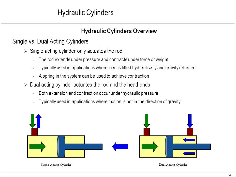 23 Hydraulic Cylinders Hydraulic Cylinders Overview Single vs. Dual Acting Cylinders Single acting cylinder only actuates the rod The rod extends unde