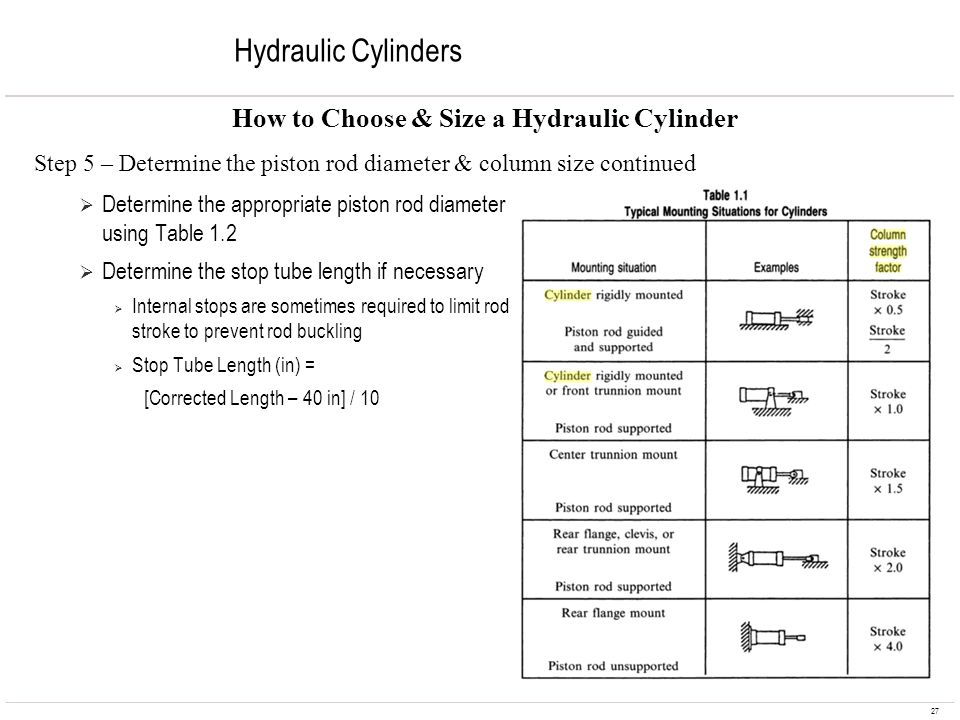 27 Hydraulic Cylinders Determine the appropriate piston rod diameter using Table 1.2 Determine the stop tube length if necessary Internal stops are so