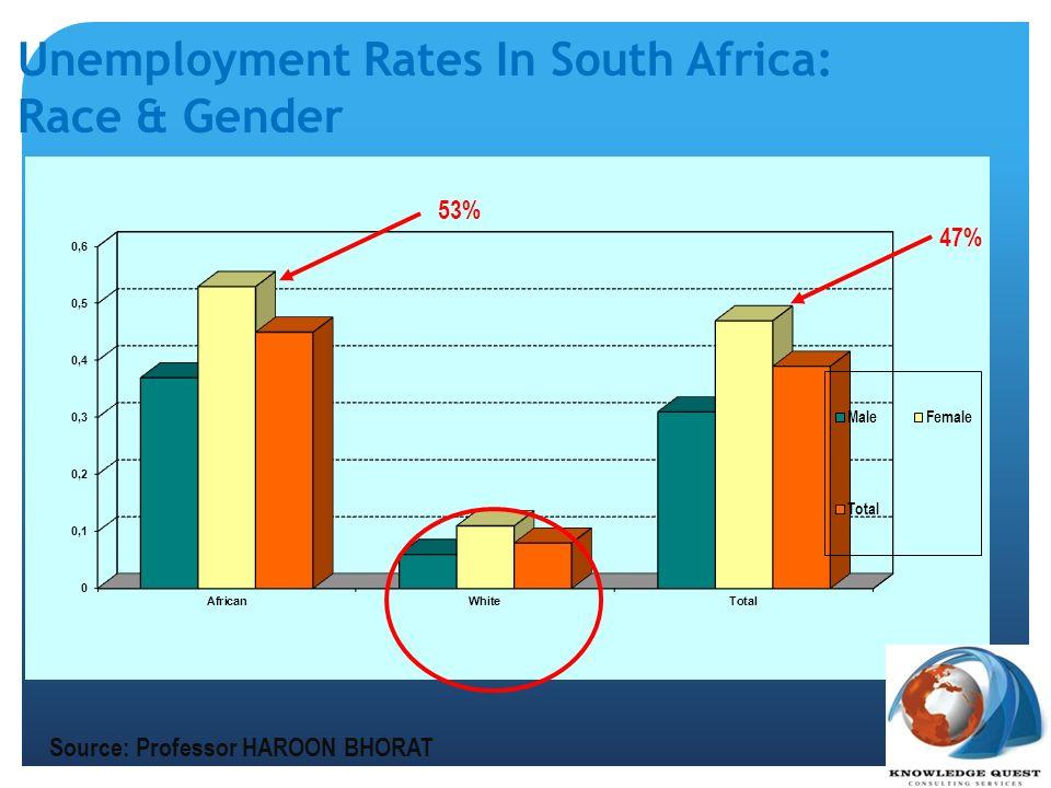 Unemployment Rates In South Africa: Race & Gender 47% 53% Source: Professor HAROON BHORAT