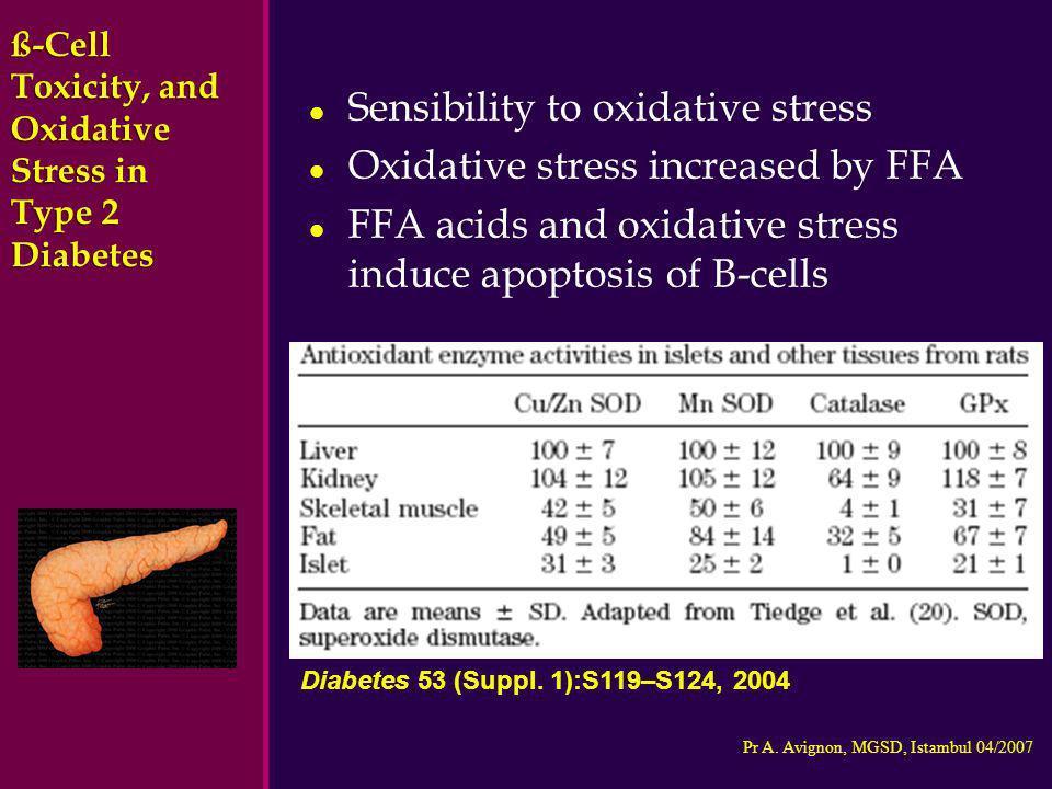Pr A. Avignon, MGSD, Istambul 04/2007 l Sensibility to oxidative stress l Oxidative stress increased by FFA l FFA acids and oxidative stress induce ap