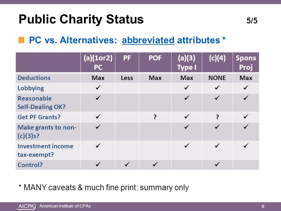 American Institute of CPAs Public Charity Status 5/5 PC vs. Alternatives: abbreviated attributes * * MANY caveats & much fine print: summary only (a)(