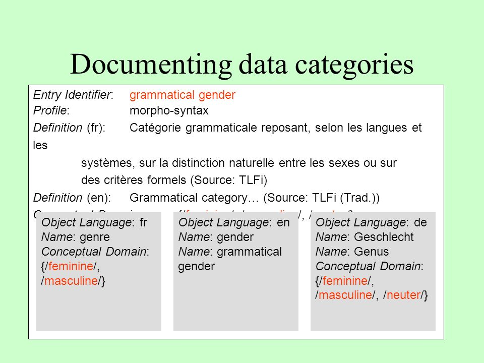 Documenting data categories Entry Identifier: grammatical gender Profile:morpho-syntax Definition (fr): Catégorie grammaticale reposant, selon les lan