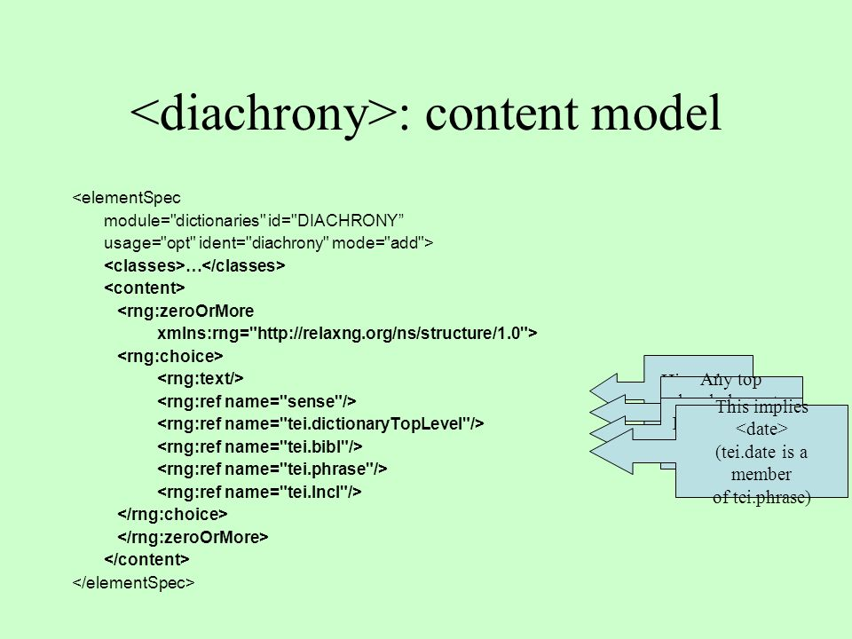: content model <elementSpec module= dictionaries id= DIACHRONY usage= opt ident= diachrony mode= add > … <rng:zeroOrMore xmlns:rng= http://relaxng.org/ns/structure/1.0 > Hierarchy of senses Any top level elements (even diachrony).