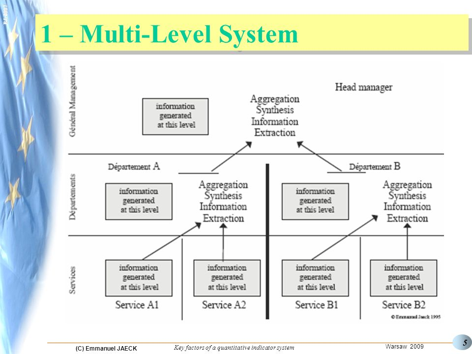 (C) Emmanuel JAECK Warsaw 2009 Key factors of a quantitative indicator system EJ-2007 5 1 – Multi-Level System