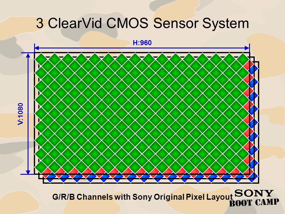 G/R/B Channels with Sony Original Pixel Layout H:960 V:1080 3 ClearVid CMOS Sensor System