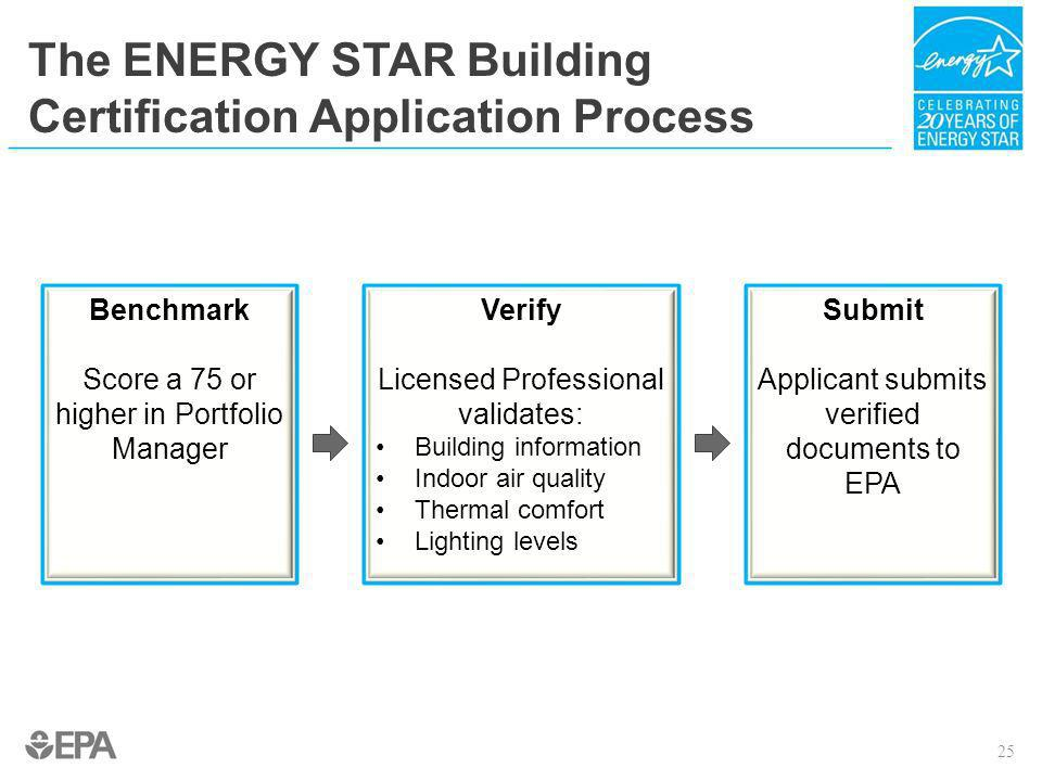 The ENERGY STAR Building Certification Application Process Submit Applicant submits verified documents to EPA Verify Licensed Professional validates: