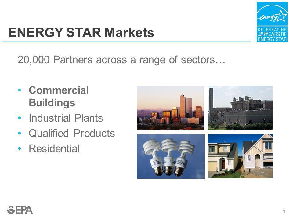What is ENERGY STAR for Buildings.