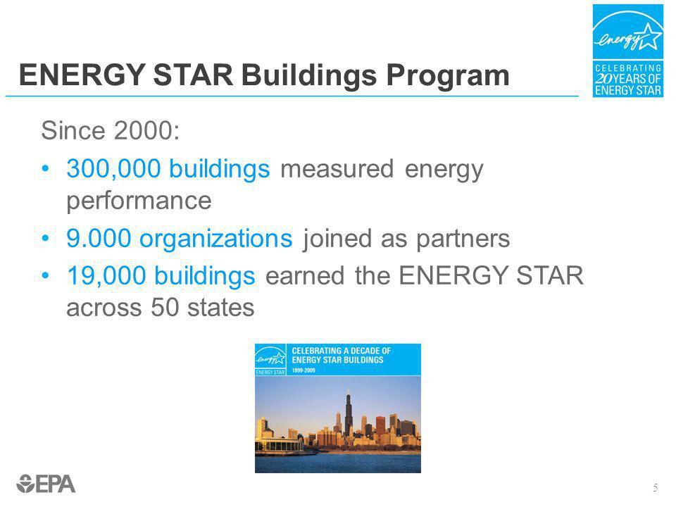 Assess Energy Performance Set Goals Implement Projects Document Savings Recognize Achievements A Strategic Approach to Energy Management 6