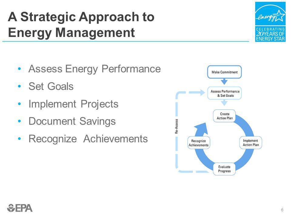 Maintain Top Performance Based on 12 months of actual operating and utility data Eligible to reapply one year later Statement of Energy Performance (SEP) provides documentation EPA audits selected ENERGY STAR certified buildings 27