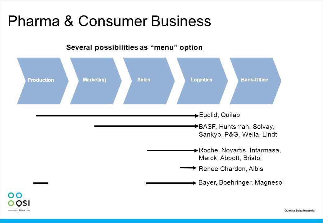Pharma & Consumer Business Production MarketingSalesLogisticsBack-Office Several possibilities as menu option Bayer, Boehringer, Magnesol BASF, Huntsm