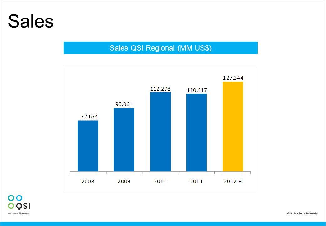 Sales Sales QSI Regional (MM US$)
