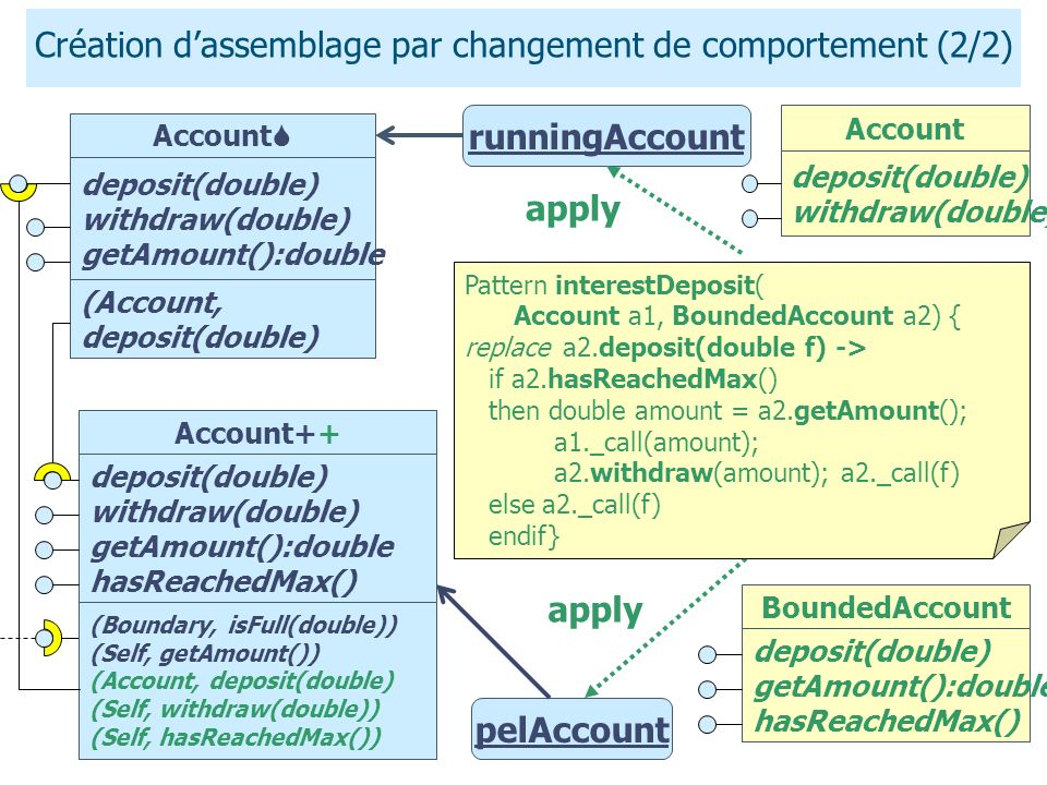 Création dassemblage par changement de comportement (2/2) runningAccount pelAccount apply deposit(double) withdraw(double) getAmount():double deposit(double) withdraw(double) getAmount():double hasReachedMax() (Boundary, isFull(double)) (Self, getAmount()) Account+ (Account, deposit(double) Account Pattern interestDeposit( Account a1, BoundedAccount a2) { replace a2.deposit(double f) -> if a2.hasReachedMax() then double amount = a2.getAmount(); a1._call(amount); a2.withdraw(amount); a2._call(f) else a2._call(f) endif} Account++ (Boundary, isFull(double)) (Self, getAmount()) (Account, deposit(double) (Self, withdraw(double)) (Self, hasReachedMax()) BoundedAccount deposit(double) getAmount():double hasReachedMax() Account deposit(double) withdraw(double)