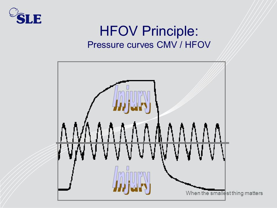 When the smallest thing matters HFOV Principle: Pressure curves CMV / HFOV
