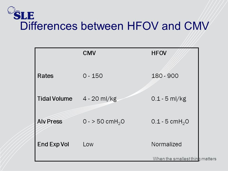 When the smallest thing matters Differences between HFOV and CMV CMVHFOV Rates0 - 150180 - 900 Tidal Volume4 - 20 ml/kg0.1 - 5 ml/kg Alv Press0 - > 50