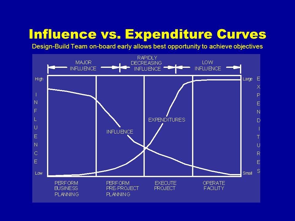 Influence vs. Expenditure Curves Design-Build Team on-board early allows best opportunity to achieve objectives