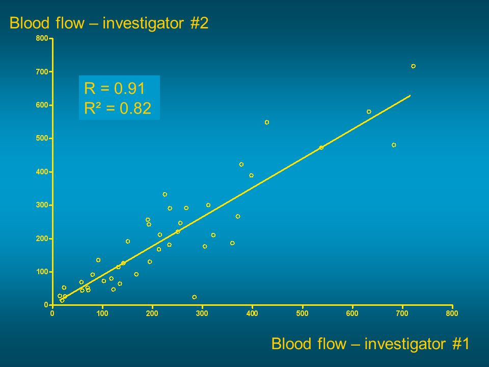 Blood flow – investigator #1 Blood flow – investigator #2 R = 0.91 R² = 0.82