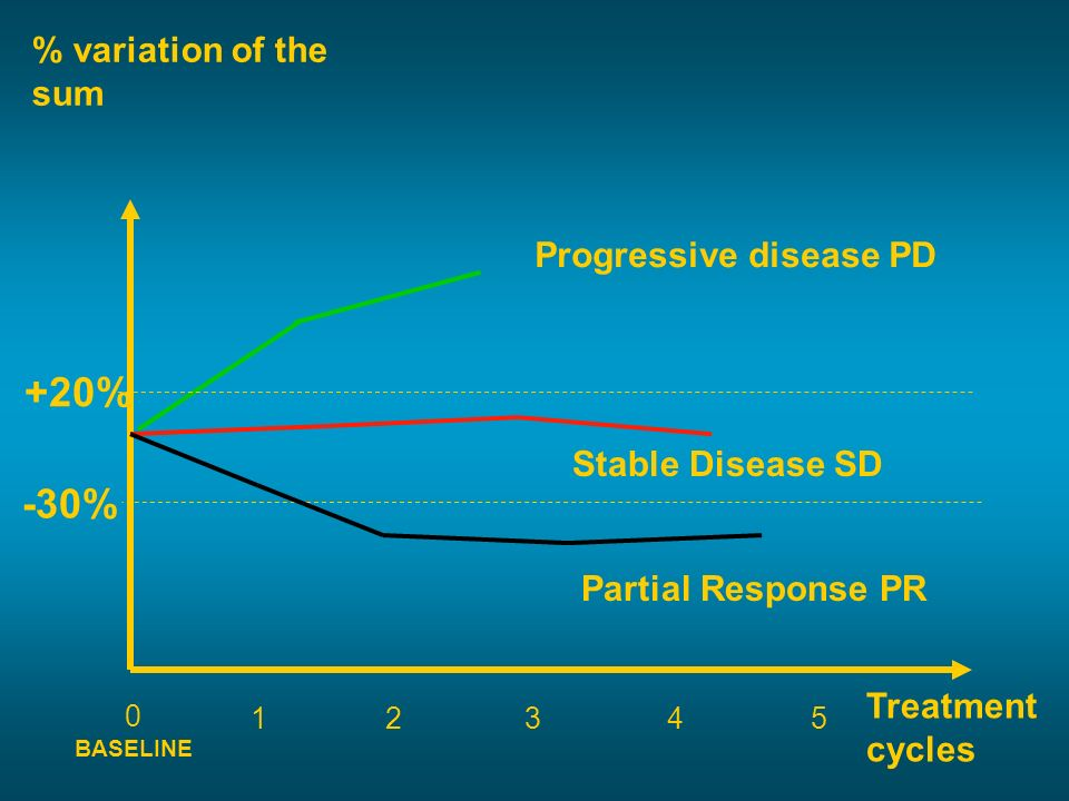% variation of the sum Treatment cycles -30% +20% 12345 Progressive disease PD Stable Disease SD Partial Response PR 0 BASELINE