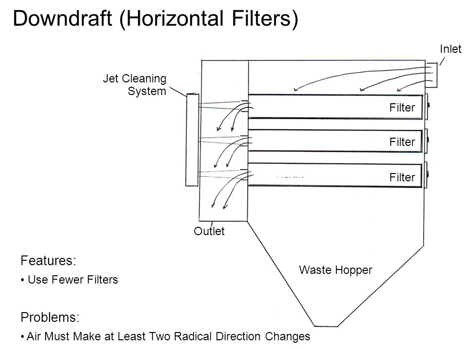 Filter Outlet Inlet Jet Cleaning System Waste Hopper Downdraft (Horizontal Filters) Features: Use Fewer Filters Problems: Air Must Make at Least Two R