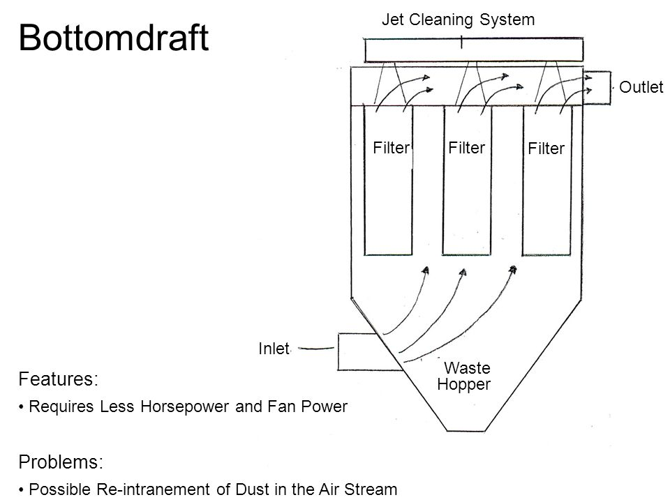 Bottomdraft Inlet Outlet Jet Cleaning System Waste Hopper Filter Features: Requires Less Horsepower and Fan Power Problems: Possible Re-intranement of