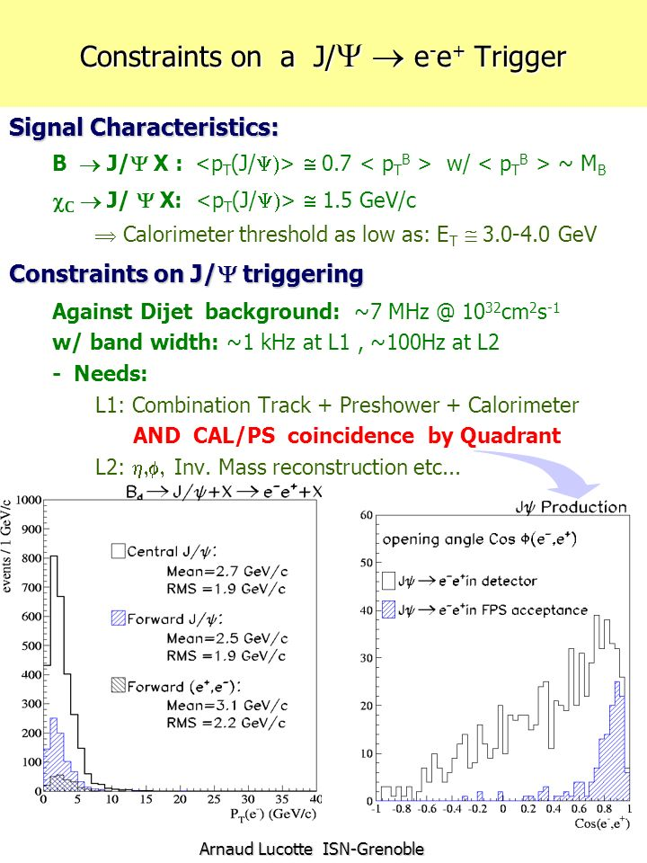 Arnaud Lucotte ISN-Grenoble Constraints on a J/ e - e + Trigger Signal Characteristics: B J/ X : 0.7 w/ ~ M B C J/ X: 1.5 GeV/c Calorimeter threshold as low as: E T 3.0-4.0 GeV Constraints on J/ triggering Against Dijet background: ~7 MHz @ 10 32 cm 2 s -1 w/ band width: ~1 kHz at L1, ~100Hz at L2 - Needs: L1: Combination Track + Preshower + Calorimeter AND CAL/PS coincidence by Quadrant L2: Inv.