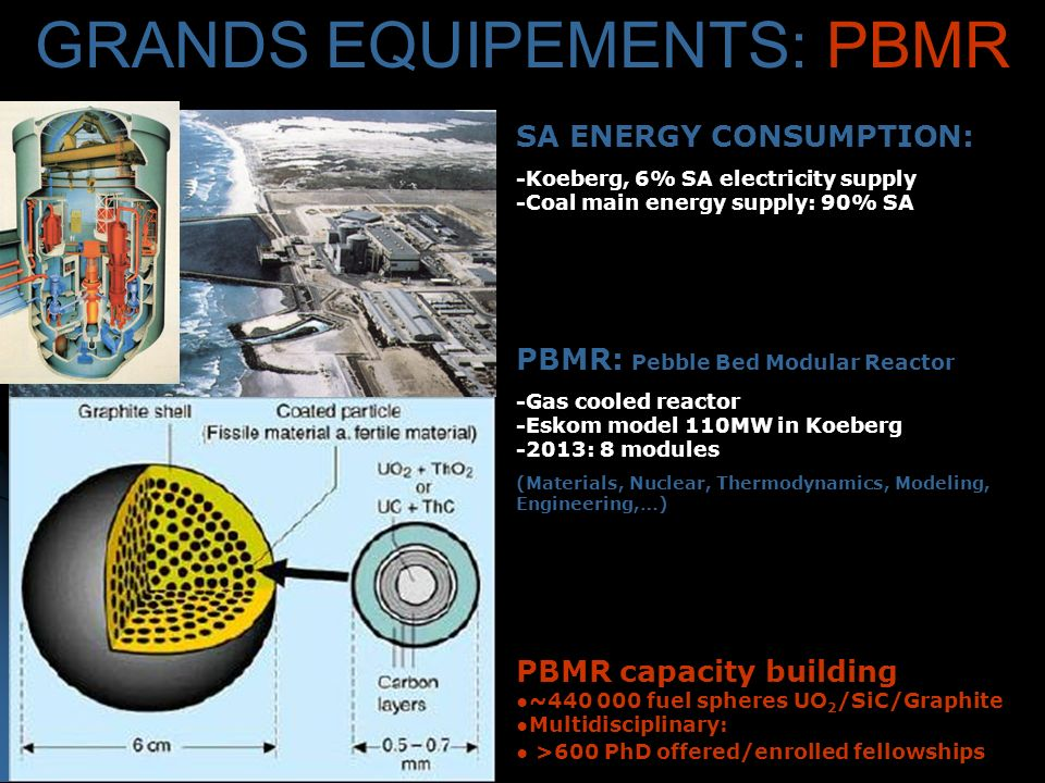 SA ENERGY CONSUMPTION: -Koeberg, 6% SA electricity supply -Coal main energy supply: 90% SA PBMR: Pebble Bed Modular Reactor -Gas cooled reactor -Eskom model 110MW in Koeberg -2013: 8 modules (Materials, Nuclear, Thermodynamics, Modeling, Engineering,…) PBMR capacity building ~ fuel spheres UO 2 /SiC/Graphite Multidisciplinary: >600 PhD offered/enrolled fellowships GRANDS EQUIPEMENTS: PBMR