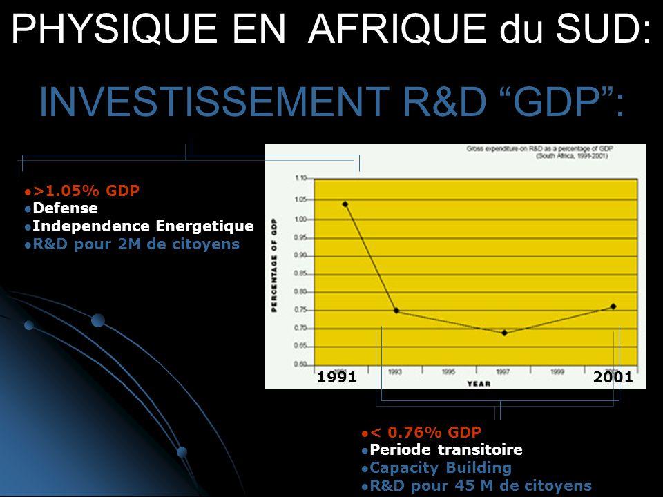 PHYSIQUE EN AFRIQUE du SUD: INVESTISSEMENT R&D GDP: >1.05% GDP Defense Independence Energetique R&D pour 2M de citoyens < 0.76% GDP Periode transitoire Capacity Building R&D pour 45 M de citoyens 19912001