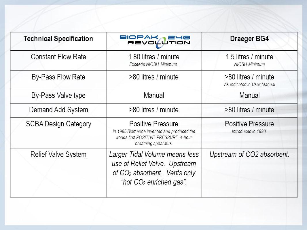 Technical SpecificationDraeger BG4 Constant Flow Rate1.80 litres / minute Exceeds NIOSH Minimum. 1.5 litres / minute NIOSH Minimum By-Pass Flow Rate>8
