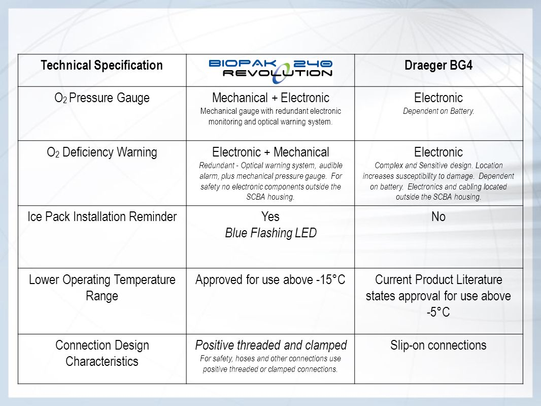 Technical SpecificationDraeger BG4 O 2 Pressure GaugeMechanical + Electronic Mechanical gauge with redundant electronic monitoring and optical warning