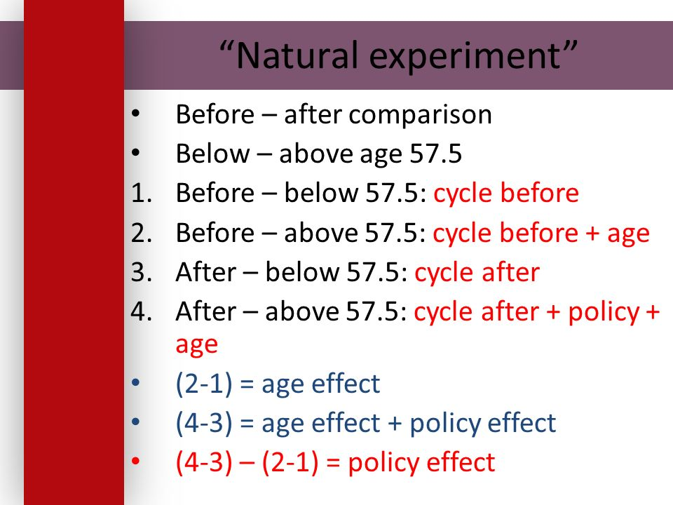 Natural experiment Before – after comparison Below – above age Before – below 57.5: cycle before 2.Before – above 57.5: cycle before + age 3.After – below 57.5: cycle after 4.After – above 57.5: cycle after + policy + age (2-1) = age effect (4-3) = age effect + policy effect (4-3) – (2-1) = policy effect