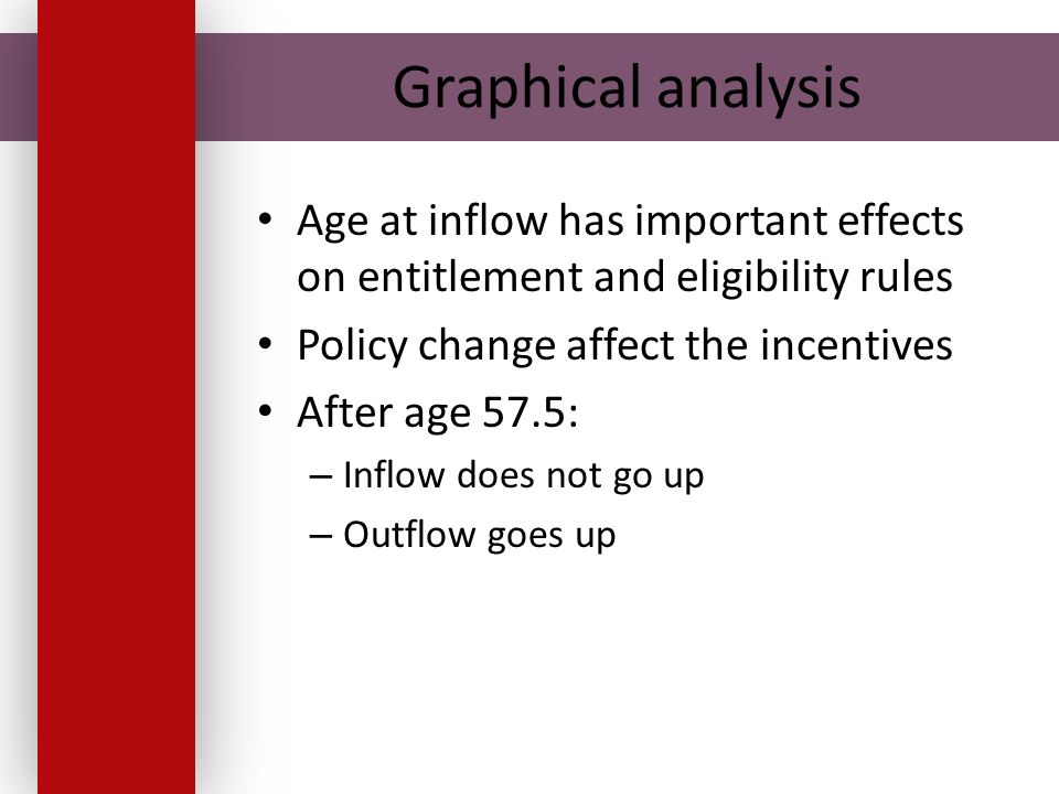 Graphical analysis Age at inflow has important effects on entitlement and eligibility rules Policy change affect the incentives After age 57.5: – Inflow does not go up – Outflow goes up
