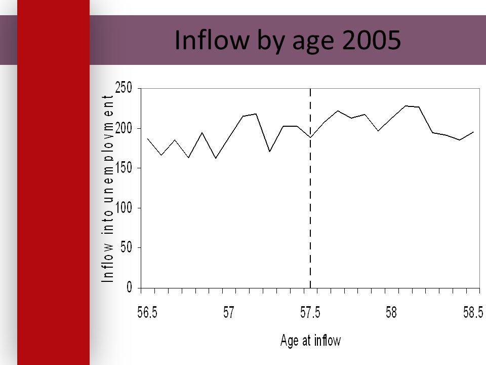 Inflow by age 2005