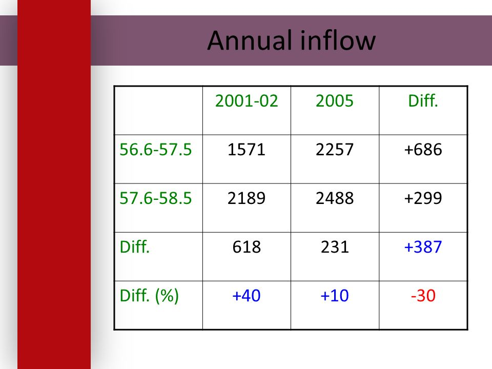 Annual inflow 2001-022005Diff. 56.6-57.515712257+686 57.6-58.521892488+299 Diff.618231+387 Diff.