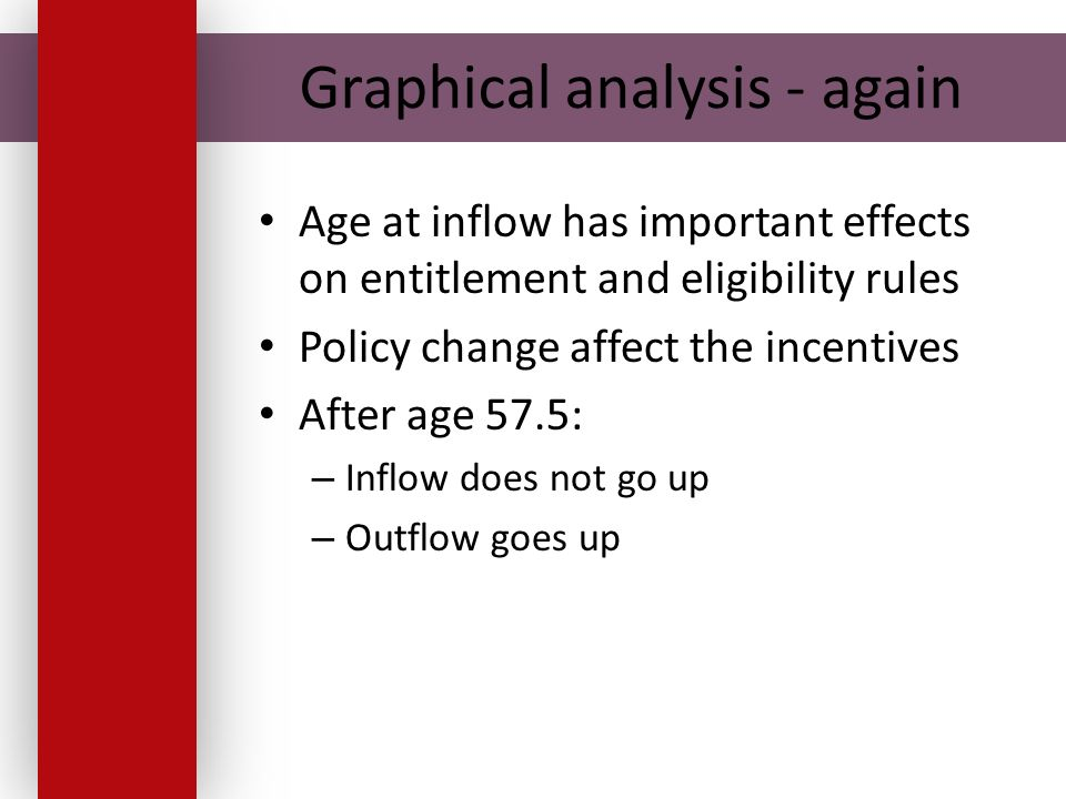 Graphical analysis - again Age at inflow has important effects on entitlement and eligibility rules Policy change affect the incentives After age 57.5: – Inflow does not go up – Outflow goes up