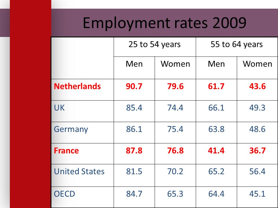 Employment rates 2009 25 to 54 years55 to 64 years MenWomenMenWomen Netherlands90.779.661.743.6 UK85.474.466.149.3 Germany86.175.463.848.6 France87.876.841.436.7 United States81.570.265.256.4 OECD84.765.364.445.1