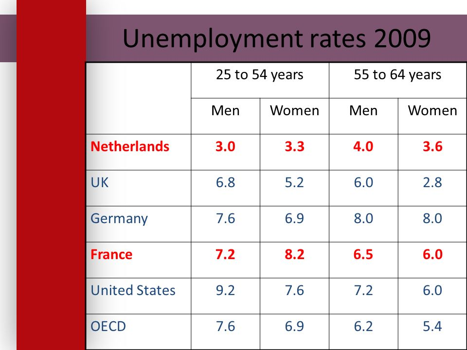 Unemployment rates 2009 25 to 54 years55 to 64 years MenWomenMenWomen Netherlands3.03.34.03.6 UK6.85.26.02.8 Germany7.66.98.0 France7.28.26.56.0 United States9.27.67.26.0 OECD7.66.96.25.4