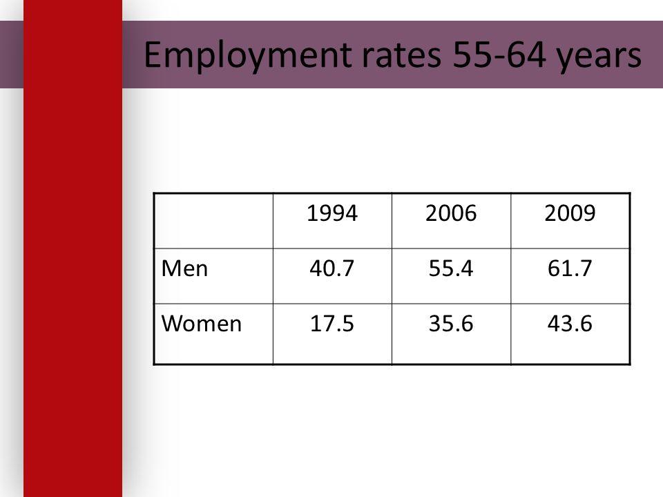 Employment rates 55-64 years 199420062009 Men40.755.461.7 Women17.535.643.6