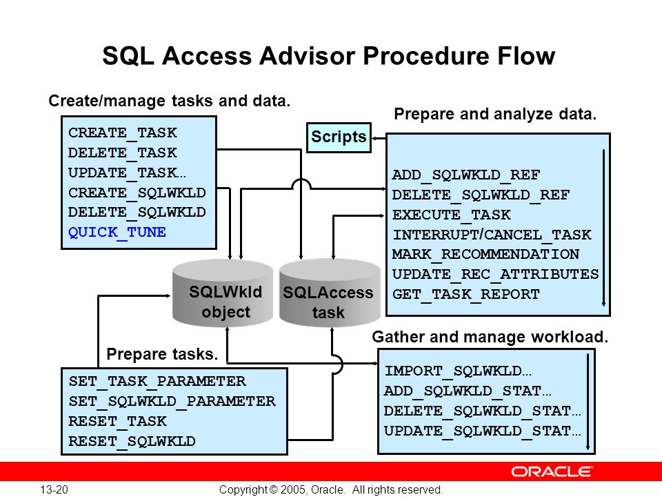 13-20 Copyright © 2005, Oracle. All rights reserved. SQL Access Advisor Procedure Flow SQLWkld object SQLAccess task CREATE_TASK DELETE_TASK UPDATE_TA