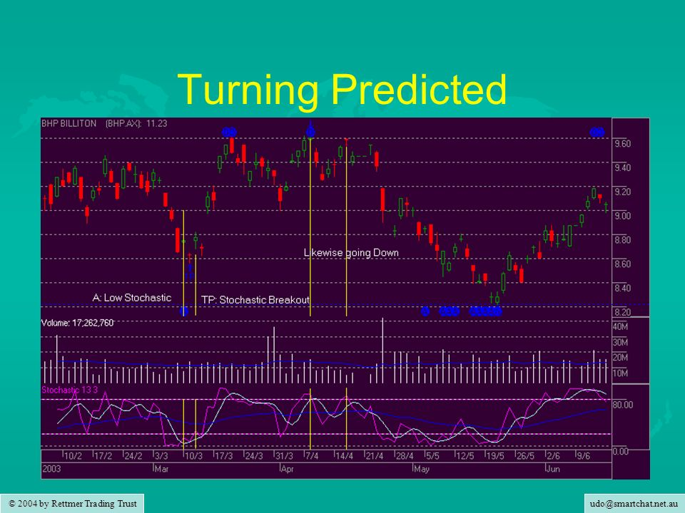udo@smartchat.net.au © 2004 by Rettmer Trading Trust Turning Predicted