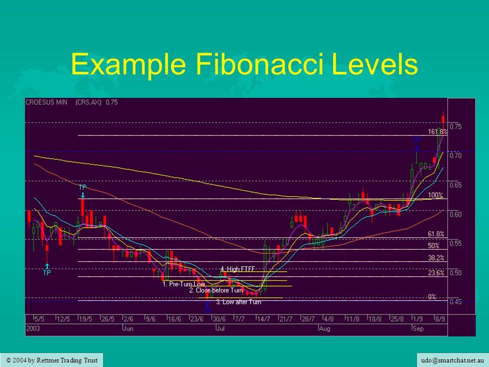 udo@smartchat.net.au © 2004 by Rettmer Trading Trust Example Fibonacci Levels