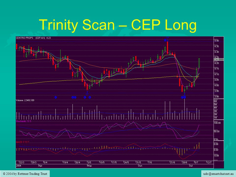 udo@smartchat.net.au © 2004 by Rettmer Trading Trust Trinity Scan – CEP Long